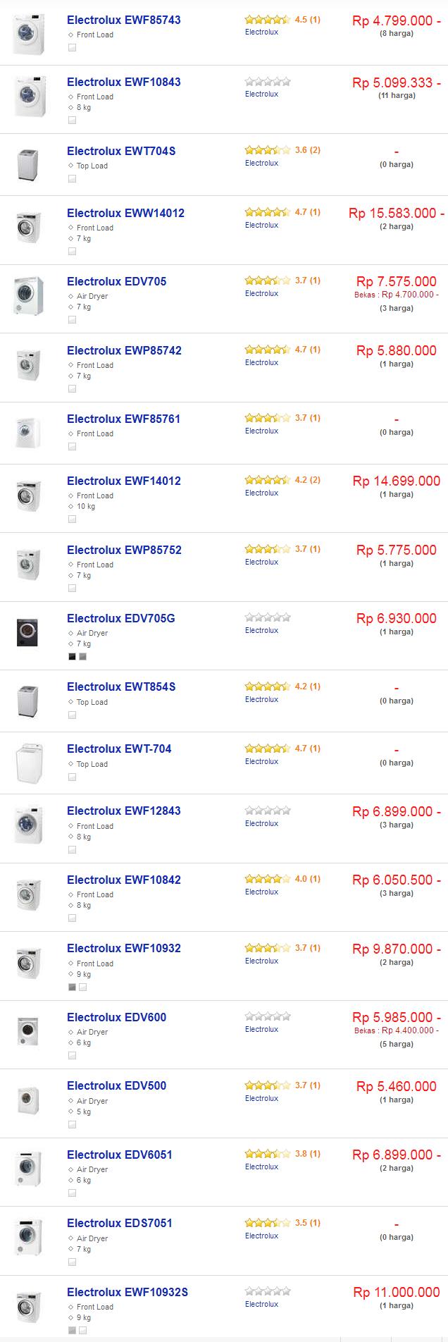 Daftar harga mesin cuci electrolux terbaru