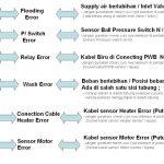 Kumpulan Kode Error Mesin Cuci LG lengkap Dan Cara Memperbaikinya